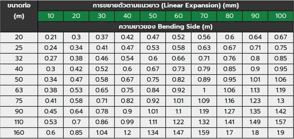 ตารางแสดงความยาวของ Bending Side ท่อ ppr
