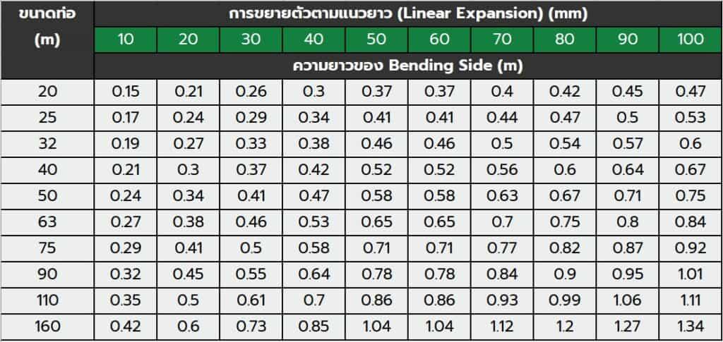 ตารางแสดงความยาวของ Bending Side ที่เพิ่ม Pre-Stress ท่อ ppr