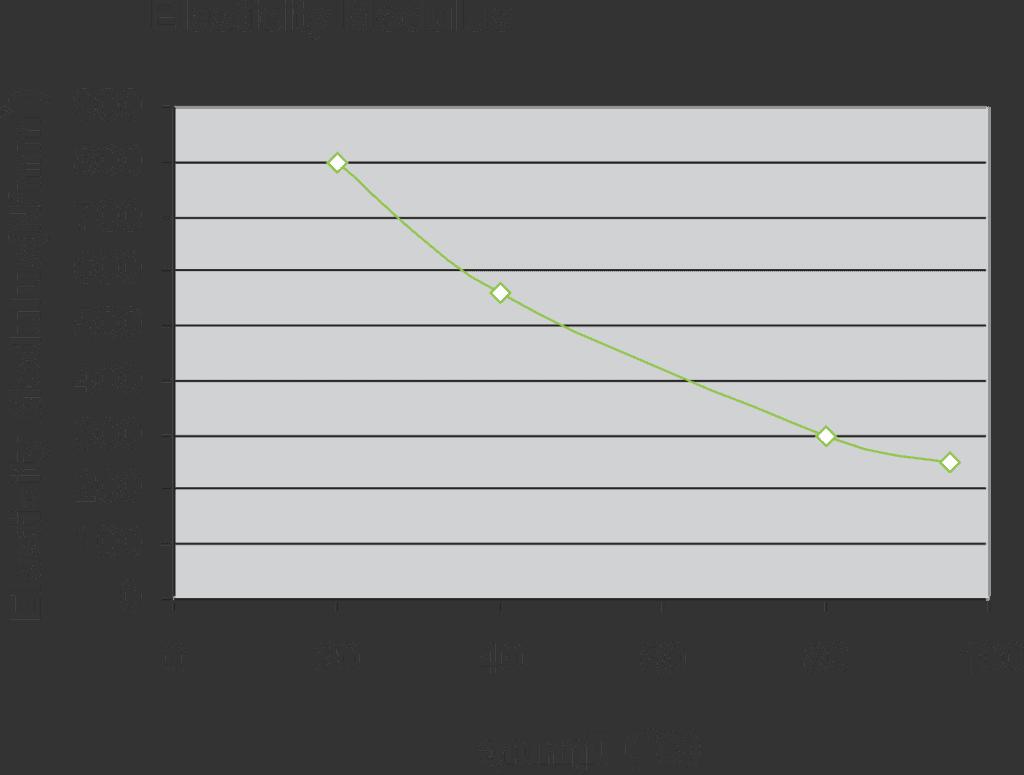 ค่า Elasticity modulus ที่ใช้ขึ้นอยู่กับอุณหภูมิที่ใช้งาน สามารถหาเพิ่มเติมได้จากการพล็อตกราฟ