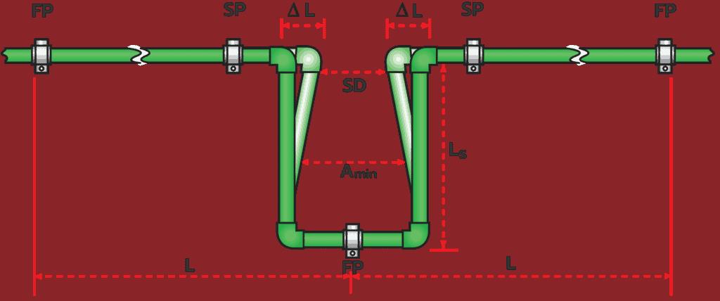การ Expansion Loop ท่อ ppr