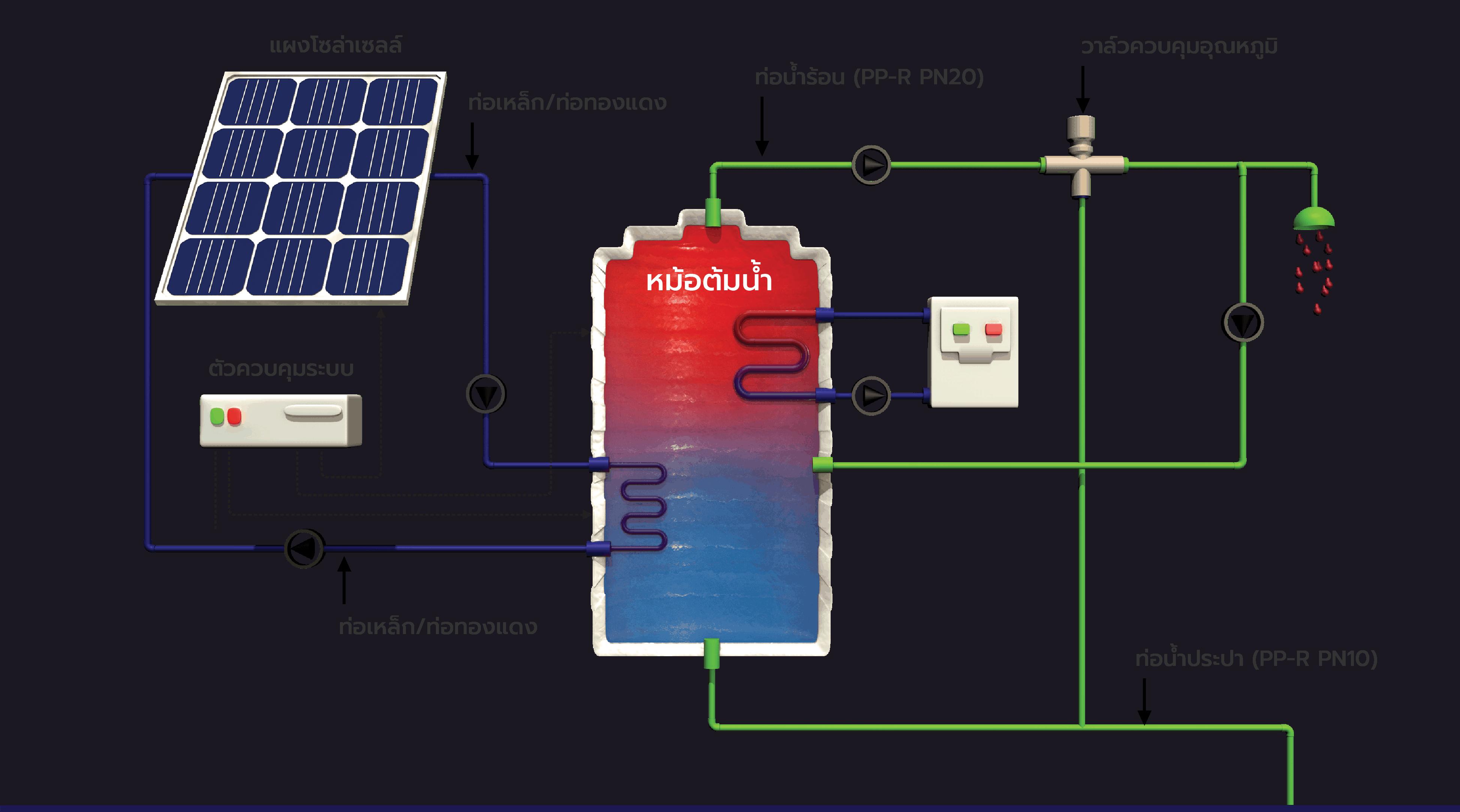 ระบบการเดินท่อสำหรับเครื่องทำน้ำร้อนแบบ Solar Cell